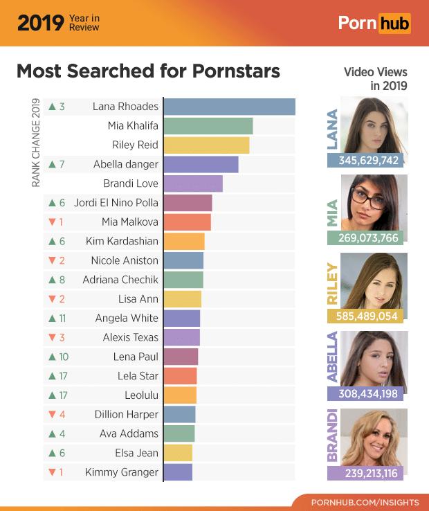 Estrelas pornô mais pesquisdas no pornhub
