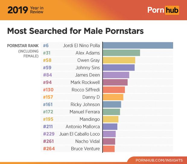 Estrelas pornô masculinas pornhub