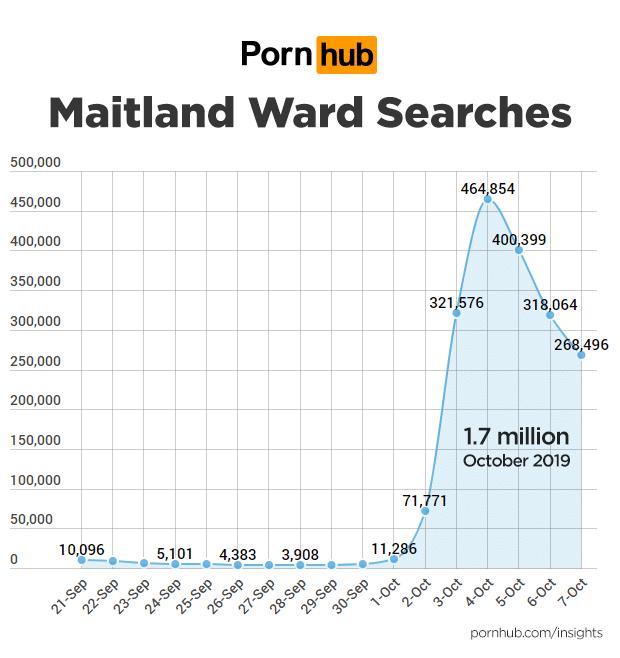 pornhub pesquisa Maitland Ward
